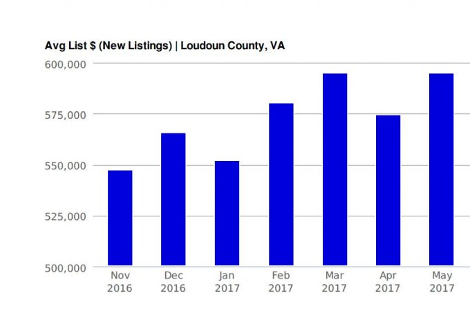 Average Listing Prices in Loudoun 2016-2017