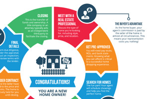 Buyers Road Map