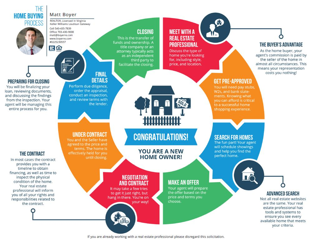 Buyers Roadmap: The Home Buying Process