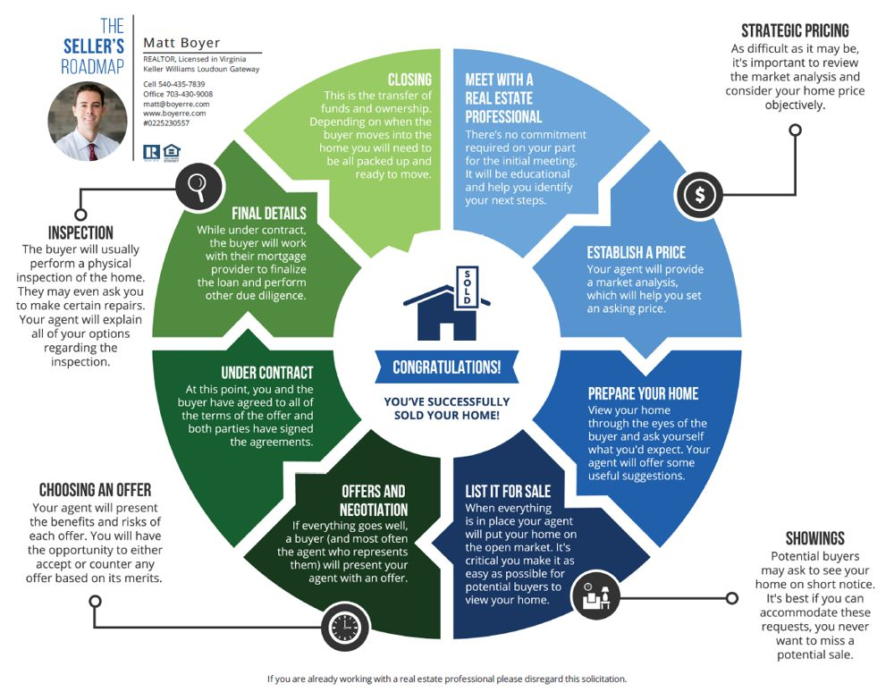 Sellers Roadmap: The Home Selling Process